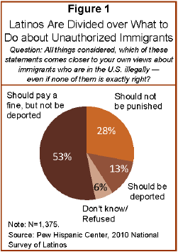 negative impact of illegal immigration