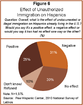 positive effects of illegal immigration Effects of illegal immigration on the population immigration, over the centuries since the united states first achieved independence, has had an these effects can be considered positive or negative, depending on the view point of the individual statistically, areas where illegal immigrants.