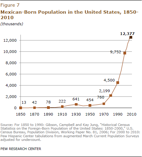 research papers on mexican immigration Mexican immigration to the united from pew research center the decline in mexican inflows results areas for mexican immigrants in the united states.