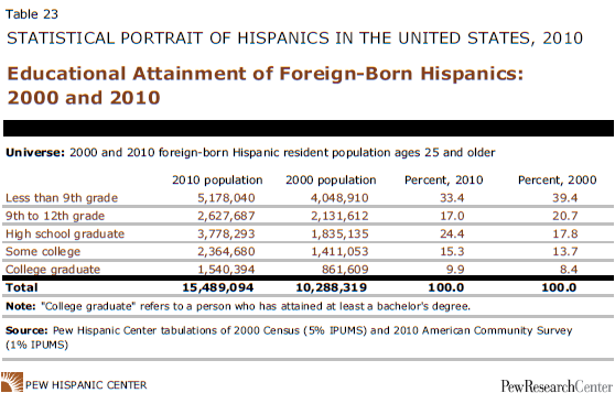 hispanics and educational attainment Income typically goes up with educational attainment it is still one of the worst states for hispanics by a number of measures.