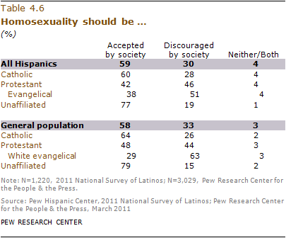 a research on the homosexual adolescents in america Sexual minority youth are also at increased risk for certain negative health outcomes for example, young gay and bisexual males have disproportionately high rates of hiv, syphilis, and other sexually transmitted diseases (stds), and adolescent lesbian and bisexual females are more likely to have ever been pregnant than their heterosexual.