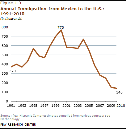 Net Migration from Mexico Falls to Zero—and Perhaps Less | Pew ...