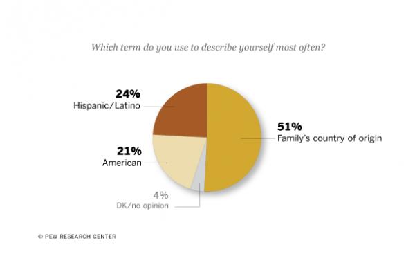 How Hispanics Describe Themselves