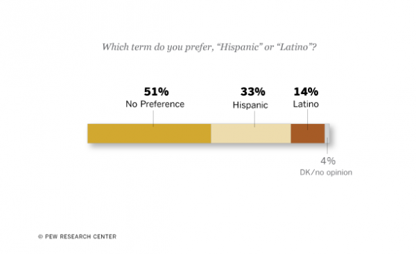 are hispanics a race or an identity Possible 2020 census race/hispanic question for online respondents or find it misleading or insufficient to describe their identity.