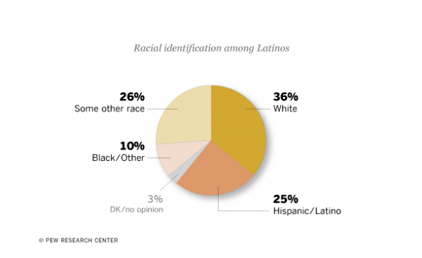 Latinos and Race