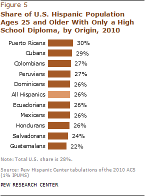 hispanics and educational attainment Immigrant latinos—has unacceptably low rates of college completion the state  of educational attainment for latinos in california raises questions about equity.