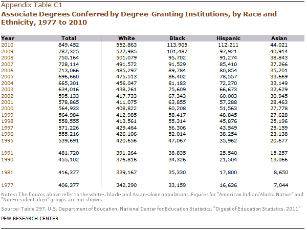 Appendix c college degrees conferred pew research center for Delta s table chemistry