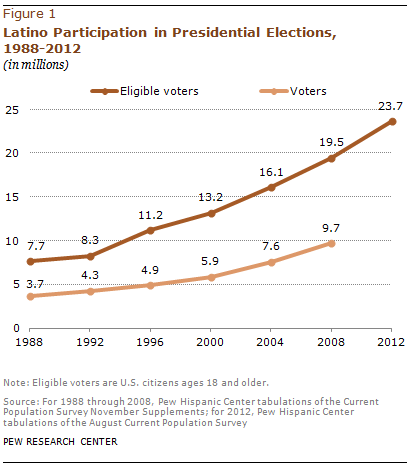 A record 24 million latinos are eligible to vote but turnout rate trends in latino voter participation sciox Choice Image