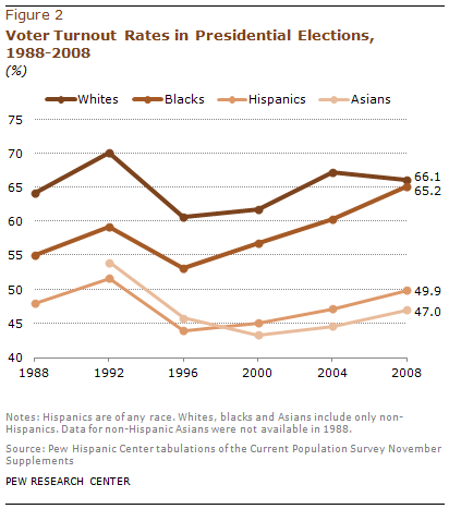 A record 24 million latinos are eligible to vote but turnout rate there sciox Choice Image