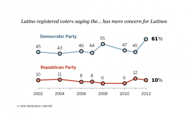 More Latino Voters Say the Democratic Party Looks After Their Interests