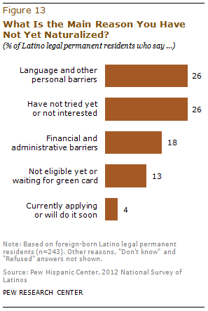 language barrier for immigrants