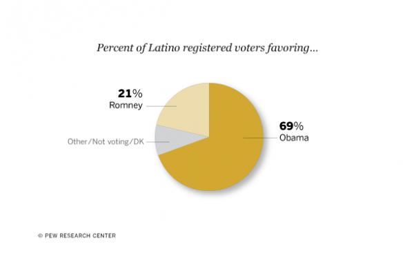 Latinos Back Obama By Wide Margin