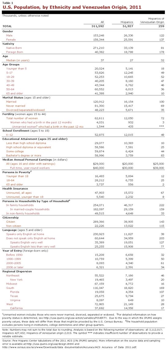 PHC-2013-04-origin-profiles-venezuela-1