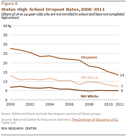high school dropout rate thesis American education systems, and high dropout rates are a reflection of these  ( 2015) focuses on measuring secondary school dropout and graduation rates for .