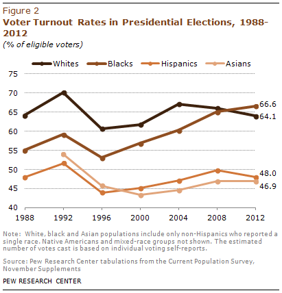 PHC-2013-05-latino-electorate-1-4