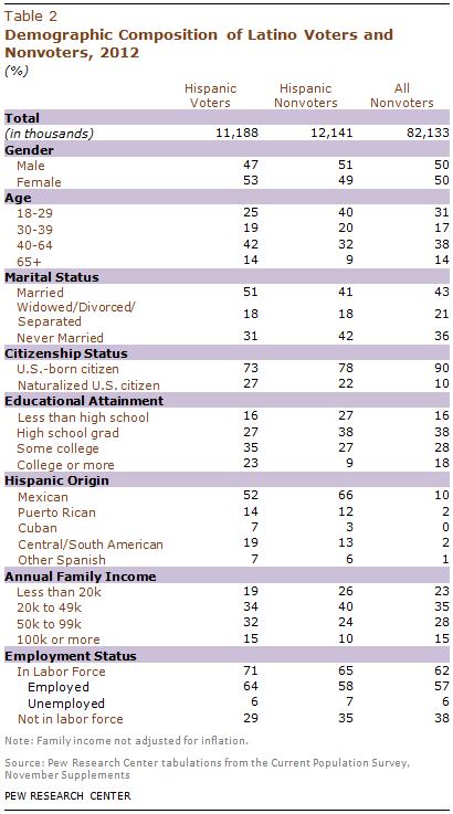 PHC-2013-05-latino-electorate-2-2