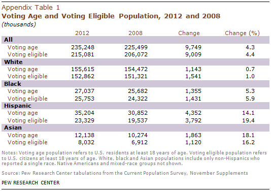 PHC-2013-05-latino-electorate-A-1