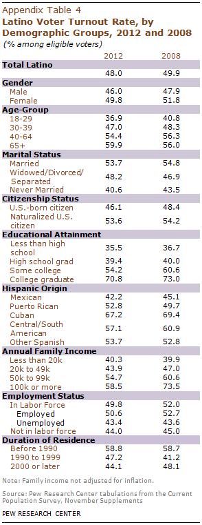 PHC-2013-05-latino-electorate-A-4