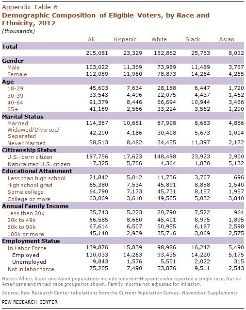 PHC-2013-05-latino-electorate-A-6