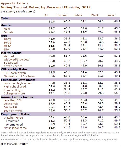 PHC-2013-05-latino-electorate-A-7
