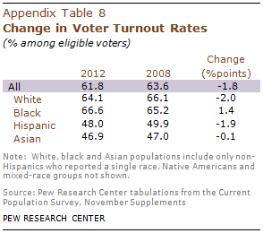 PHC-2013-05-latino-electorate-A-8