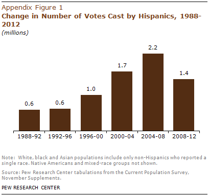 PHC-2013-05-latino-electorate-A-9