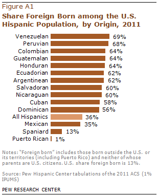 PHC-2013-06-hispanic-origin-profiles-03
