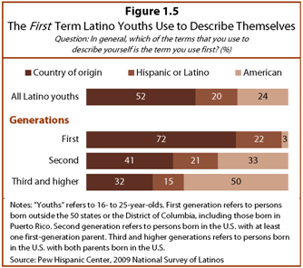 Between Two Worlds How Young Latinos Come Of Age In America  Pew  Phcyounglatinos