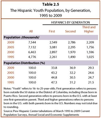 PHC-2013-06-young-latinos-02-06