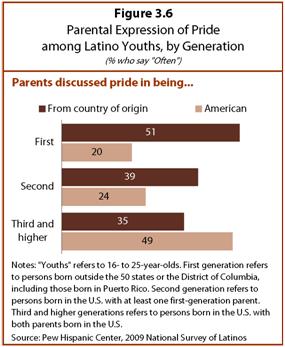 PHC-2013-06-young-latinos-03-07