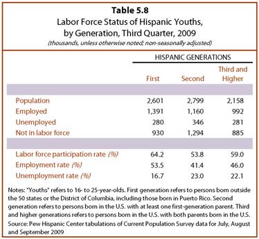 PHC-2013-06-young-latinos-05-08