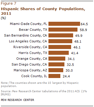 PH-2013-08-latino-populations-3-02