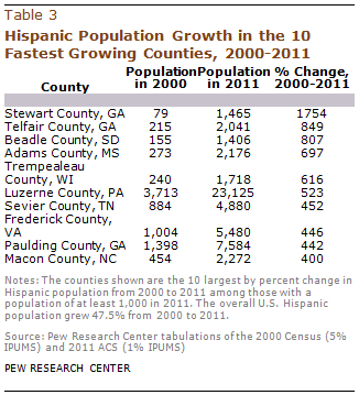 PH-2013-08-latino-populations-3-03