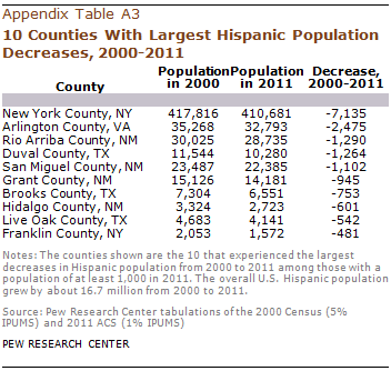 PH-2013-08-latino-populations-A-05