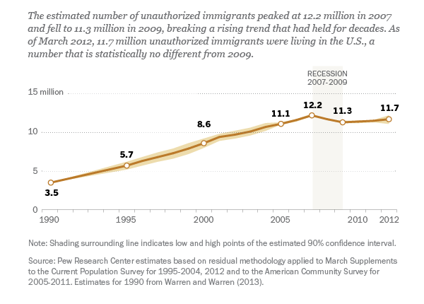 Following a recession-related decline, U.S. unauthorized immigration may be on the rise