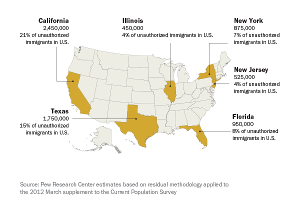 These six states were home to 60% of unauthorized immigrants in 2012.