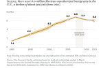 Most unauthorized immigrants are from Mexico, but their number is down from its peak.