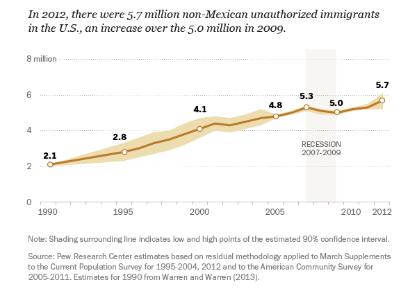 Unauthorized immigration from countries other than Mexico fell during the recession and has increased since.