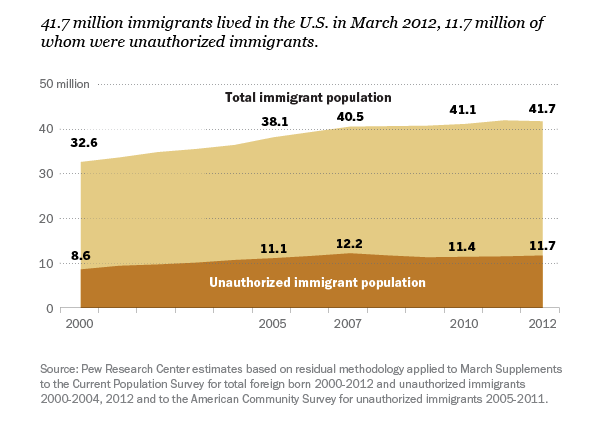 Unauthorized immigrants made up 28% of all U.S. immigrants in 2012, down from 30% in 2007.