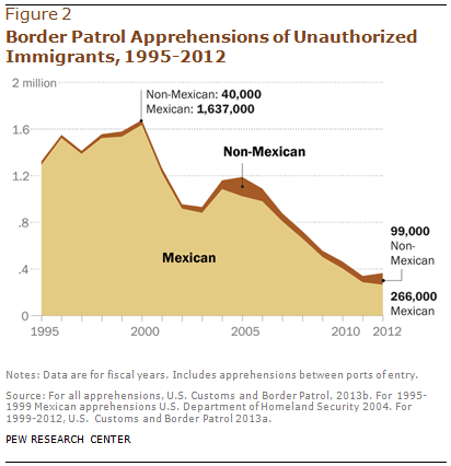 Border Patrol Apprehensions of Unauthorized Immigrants, 1995-2012
