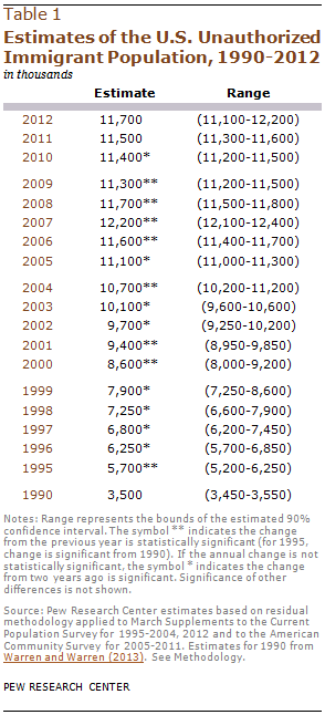 Estimates of the U.S. Unauthorized Immigrant Population, 1990-2012