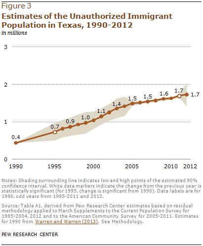 Estimates of the Unauthorized Immigrant Population in Texas, 1990-2012