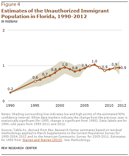 Estimates of the Unauthorized Immigrant Population in Florida, 1990-2012