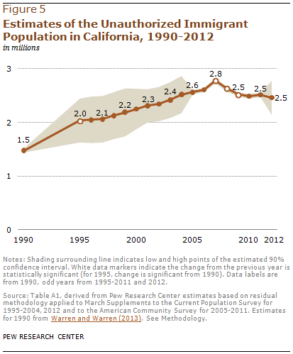 Estimates of the Unauthorized Immigrant Population in California, 1990-2012