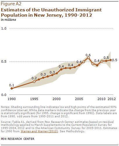 Estimates of the Unauthorized Immigrant Population in New Jersey, 1990-2012