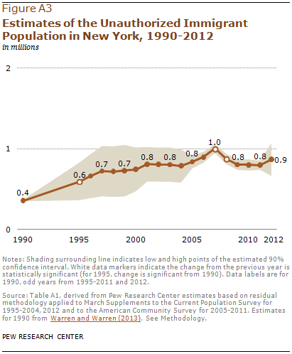 Estimates of the Unauthorized Immigrant Population in New York, 1990-2012