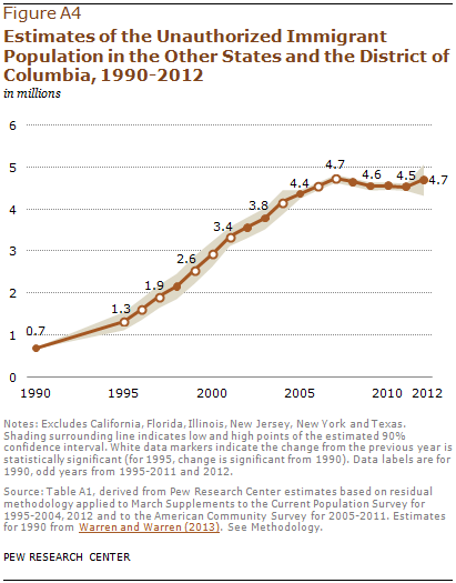 Estimates of the Unauthorized Immigrant Population in the Other States and the District of Columbia, 1990-2012