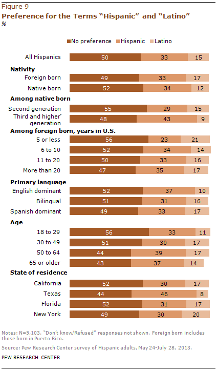 "Preference for the Terms ""Hispanic"" and ""Latino"""