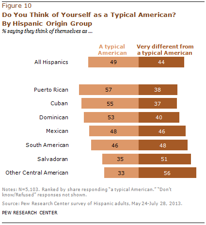 Do You Think of Yourself as a Typical American? By Hispanic Origin Group