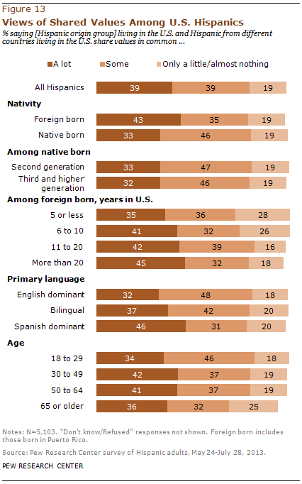 Views of Shared Values Among U.S. Hispanics